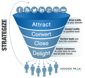 marketing-sales-funnel-300x276